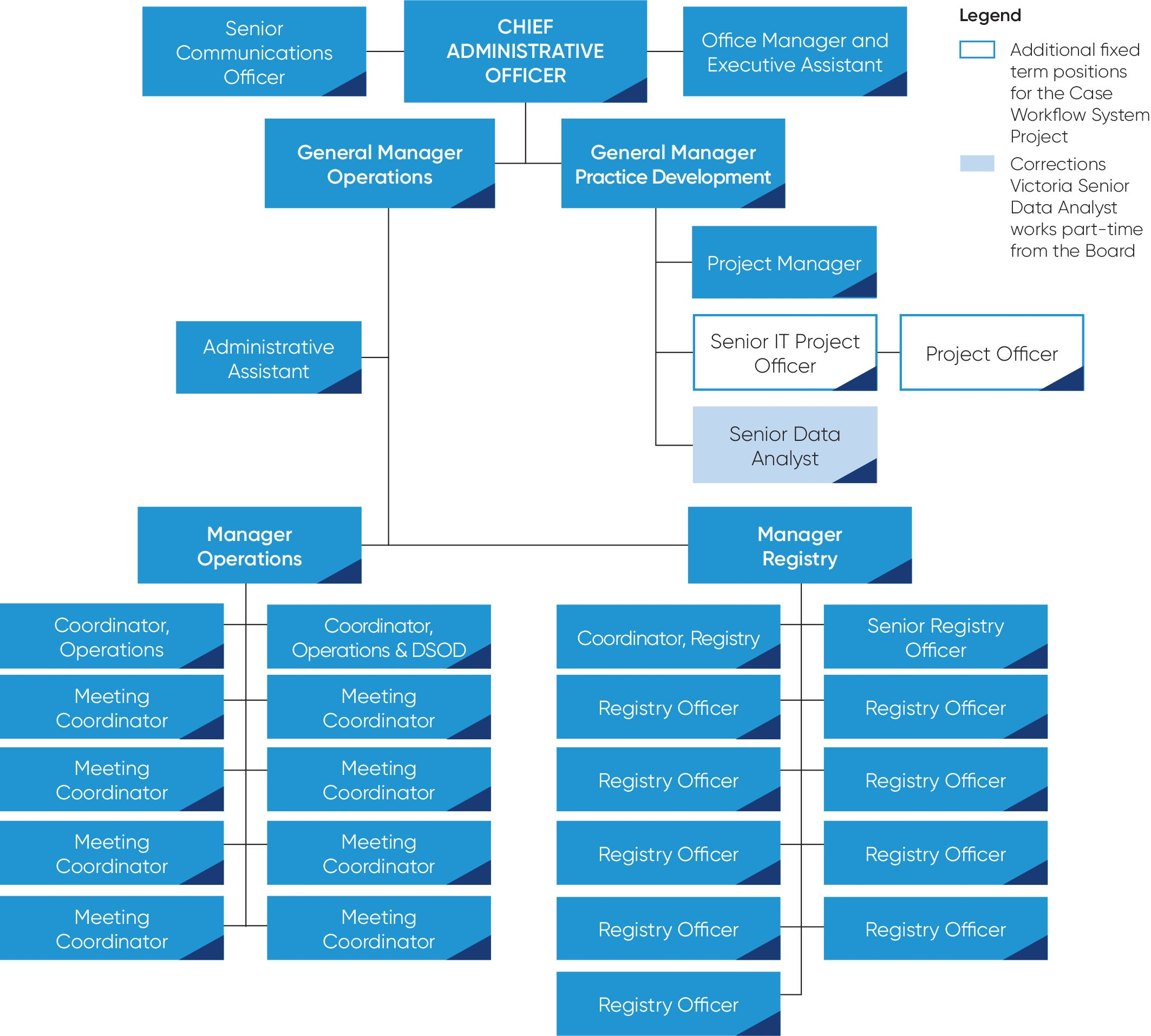 This is an image of the Board's organisational chart